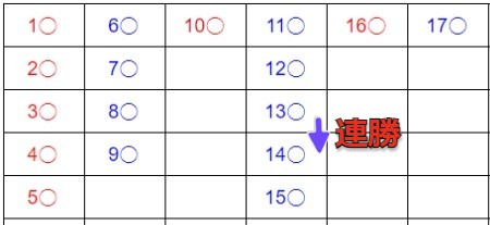 大眼仔の記録方法_大路 _14ゲーム目