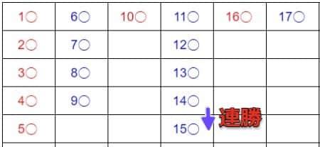 大眼仔の記録方法_大路 _15ゲーム目