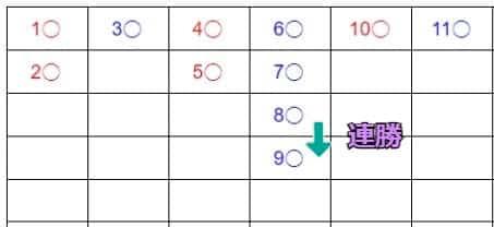 甲由路の記録方法_大路_9ゲーム目